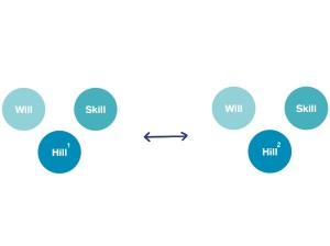 Att använda det vi lärt oss i en miljö (Hill 1) i en ny miljö (Hill 2) får oss att bemästra vårt ledarskap.